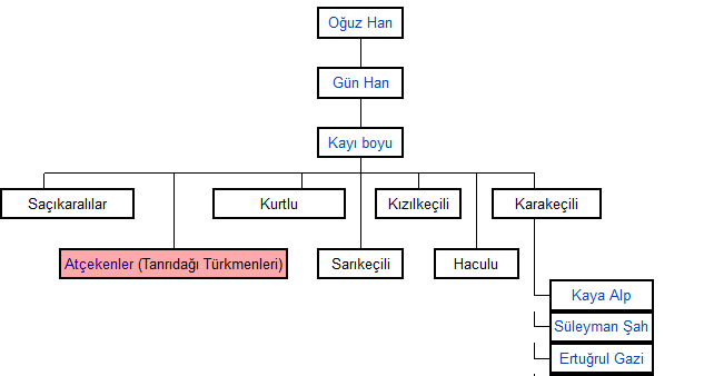 osmanlisoyaaci